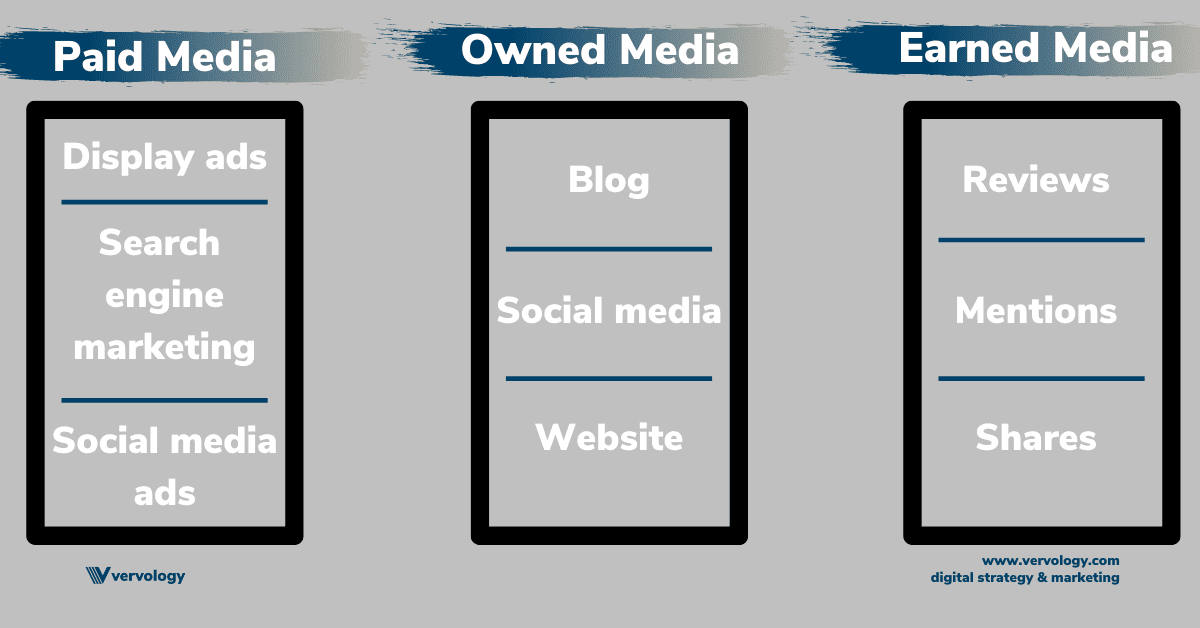 "Boxes outlining some examples of paid, owned, and earned media: ""Display ads"" ""Social Media"" ""Reviews"""