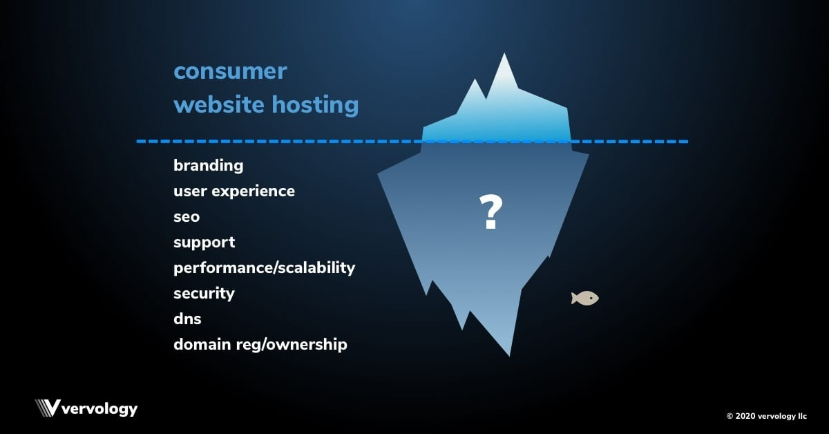 Iceberg graphic illustrating the web hosting considerations that lie beneath the surface