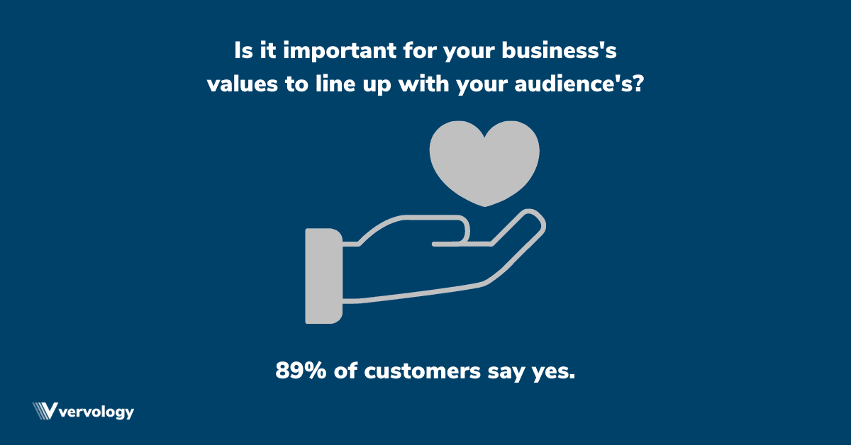 Is it important for your business's values to line up with your audience's? 89% of customers say yes.