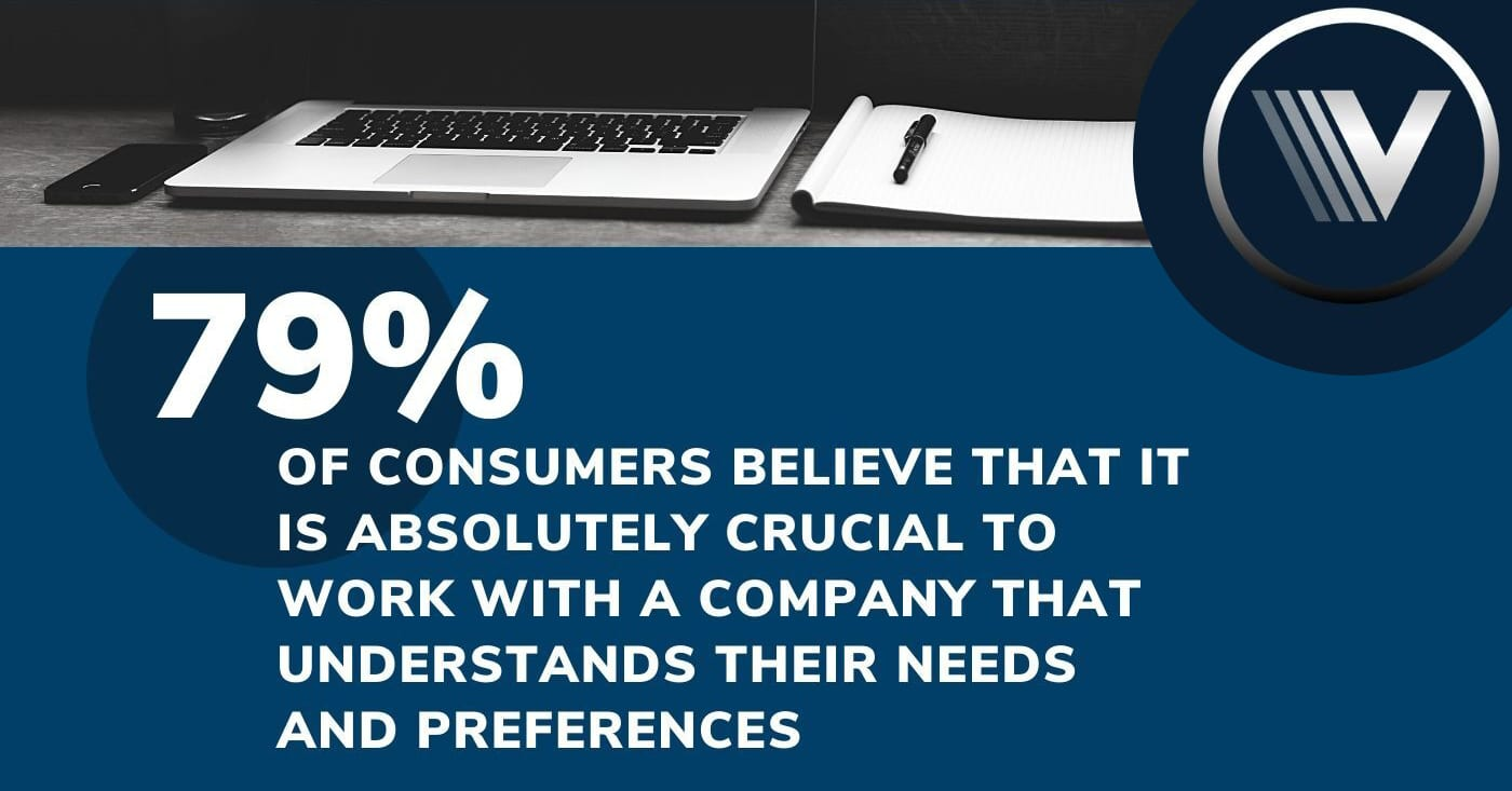 79% of consumers believe that it is absolutely crucial to work with a company that understands their needs and preferences.