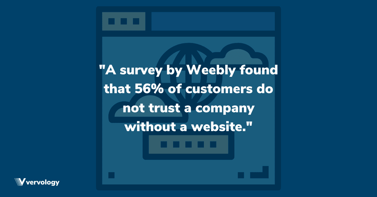 A survey by Weebly found that 56% of customers do not trust a company without a website.