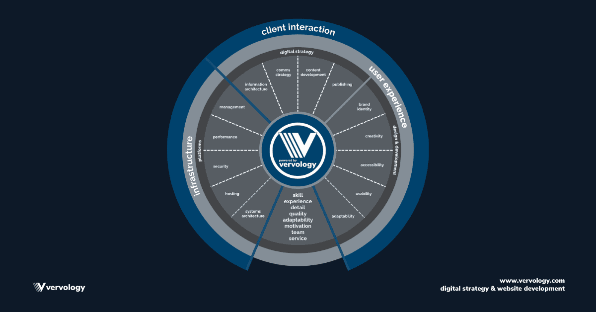 Infographic of Vervology's Core Disciplines